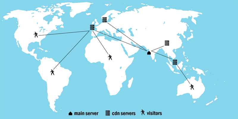 Content Delivery Network (CDN)
