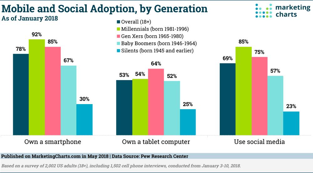 Mobile and Social Adoption