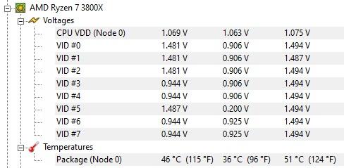 AMD Ryzen 7 3800x Temperatures