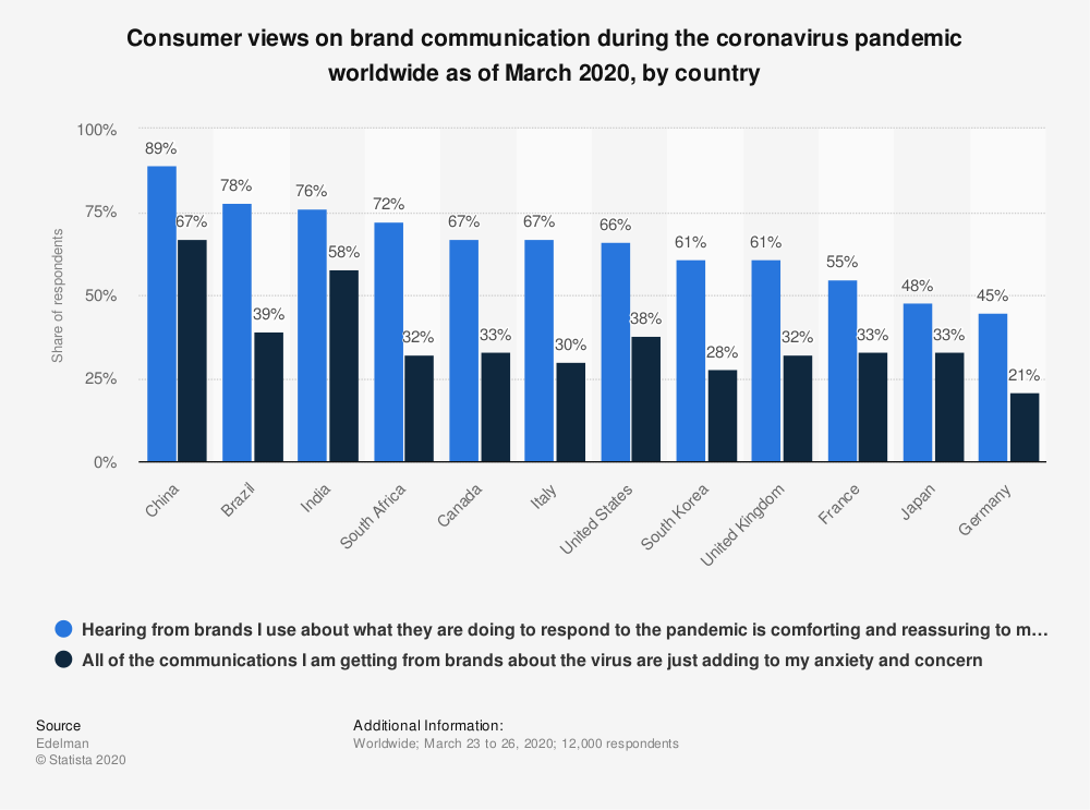 Consumer views on brand communication during the coronavirus pandemic worldwide as of March 2020, by country